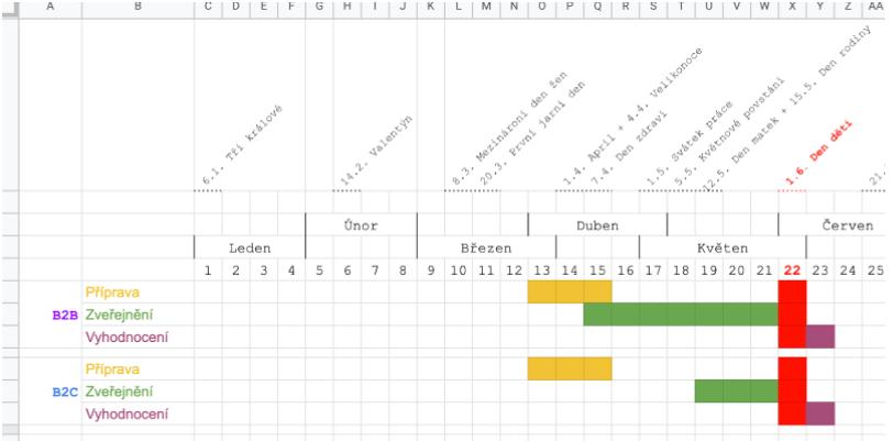 Ukázka plánování kampaně